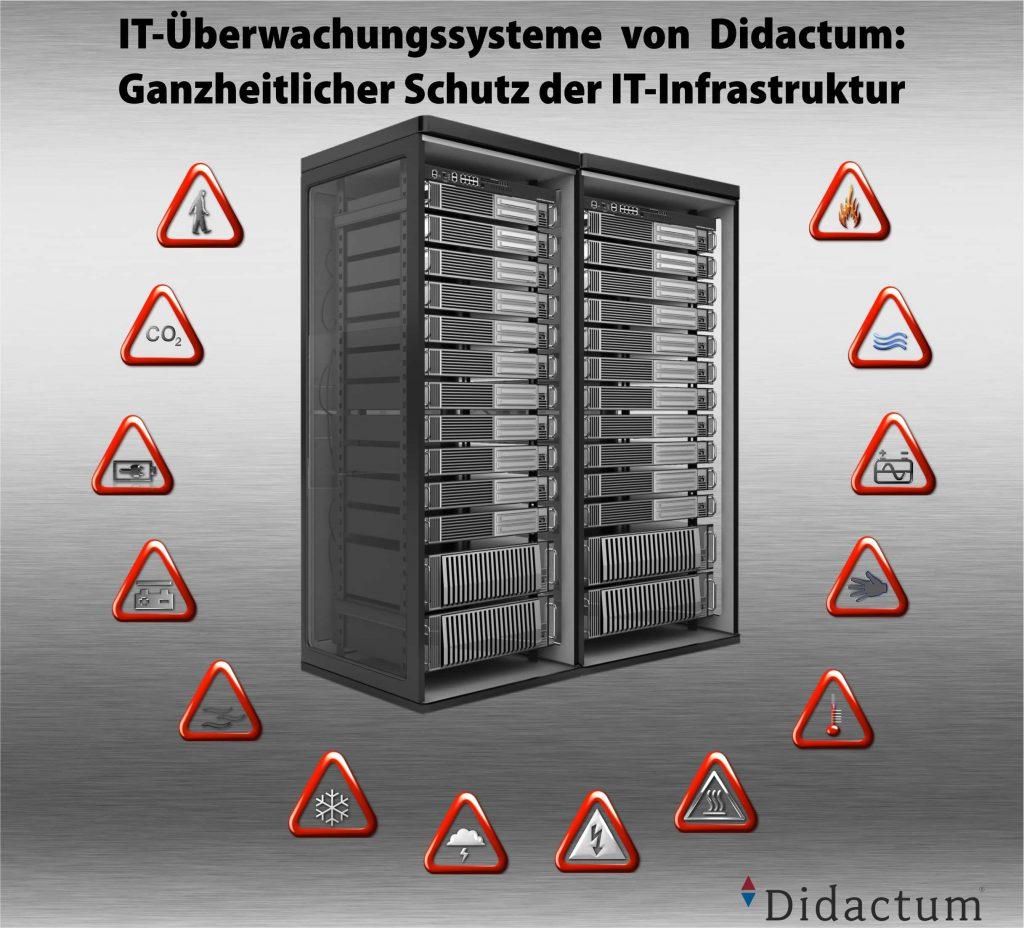 IT Überwachung mit Didactum