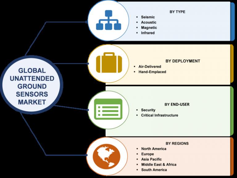 Unattended Ground Sensors Market worth 457.9 Million USD by 2022.