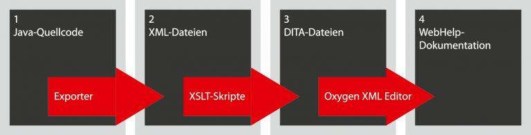Konsistente Daten – konsistente Dokumentation